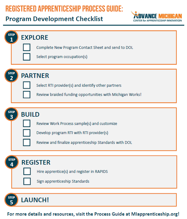 Process Guide Checklist